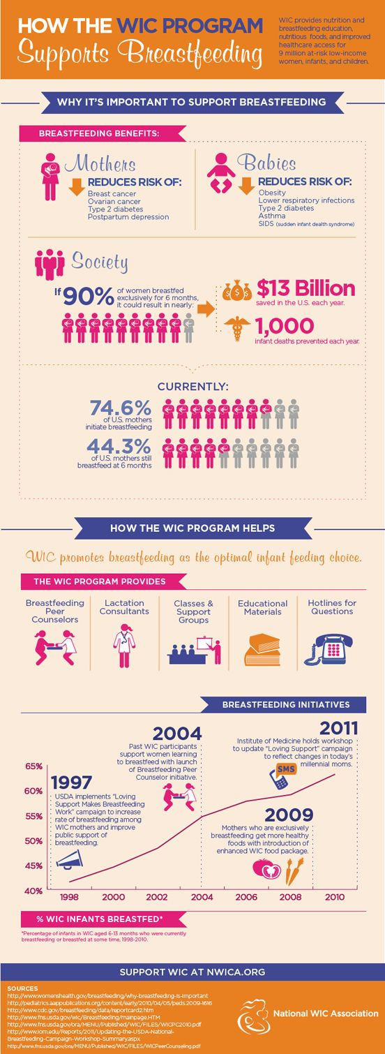 How WIC Supports Breastfeeding