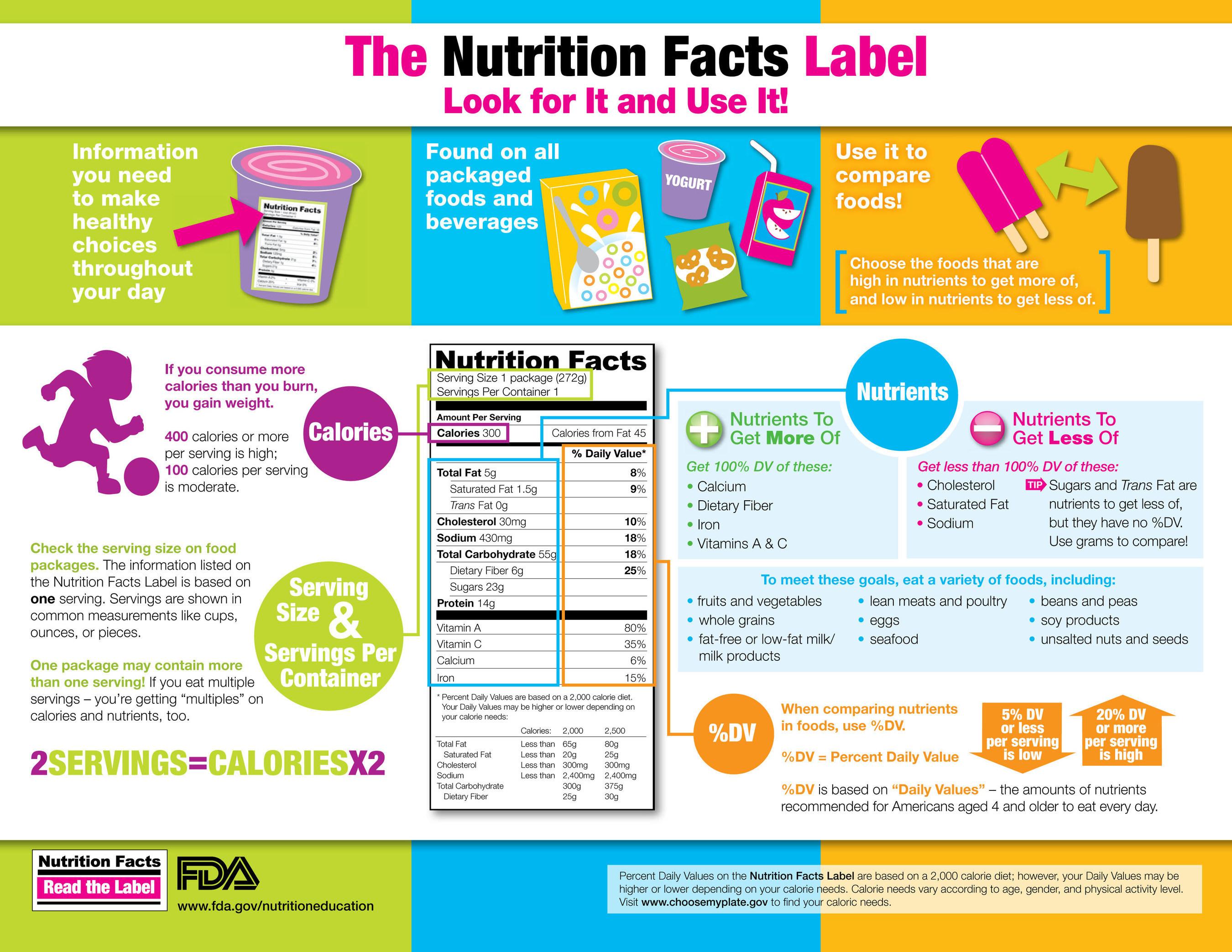 Understanding Nutrition Facts Label
