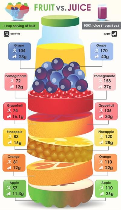 Fruit Vs. Juice