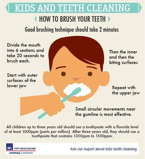 Brushing Teeth Technique
